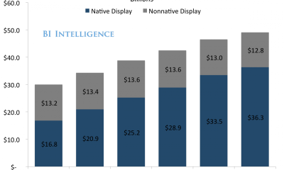 Native advertising – publishers hate it, advertisers love it
