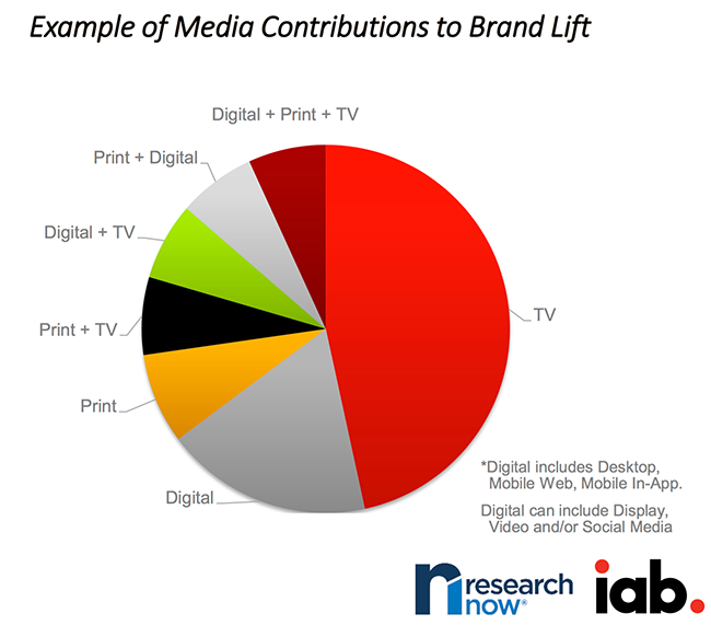 Contribution of each channel